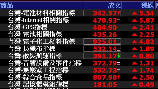0802-資金流向【電池材料相關指標】-XQ選股-個股產業地位