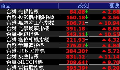 0710-資金流向【光碟指標】-XQ選股-個股產業地位
