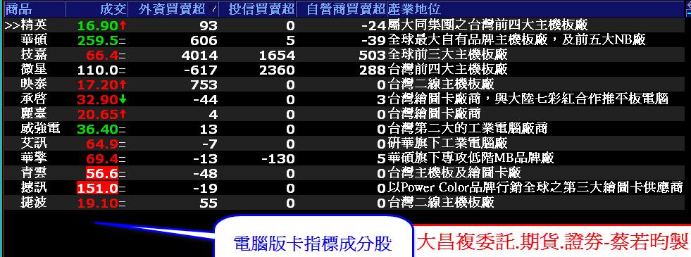 0725-資金流向【電腦板卡指標】-XQ選股-個股產業地位_02