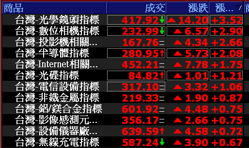 0719-資金流向【光學鏡頭指標】-XQ選股-個股產業地位