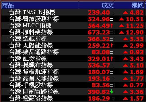 0806-資金流向【TN/STN指標】-XQ選股-個股產業地位