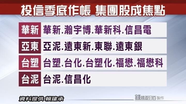 0903-投信總在季底作帳 投資人如何吃豆腐??-XQ選股秘笈_03