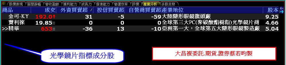 0814-資金流向【光學鏡頭指標】-XQ選股-個股產業地位_02