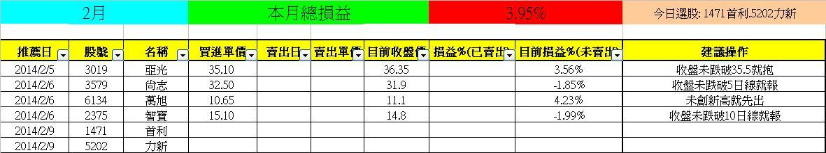 2/9【亮燈專家】(+3.95%)