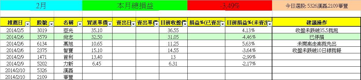 2/10【亮燈專家】(-3.49%)