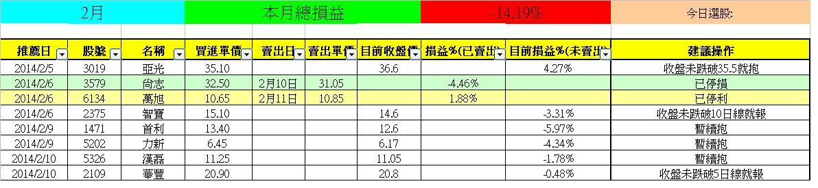【亮燈專家】追蹤(-14.19%)