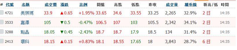 4/6周飆股總推薦_03