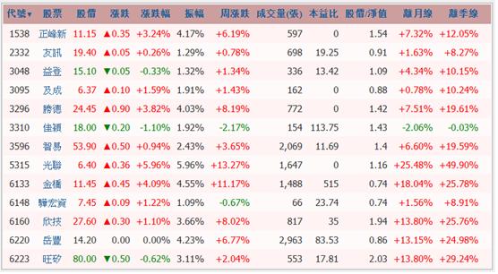 股票最佳切入點:剛表態的股票!_04