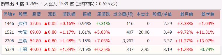 用季線選股也能有7成勝率?_05