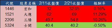 7成勝率的季線選股技巧_04