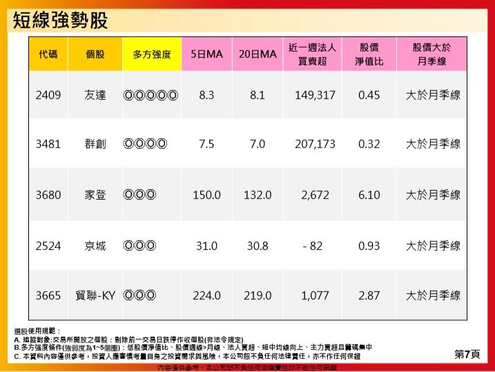 1081202(一)盤勢分享~~陳真_12