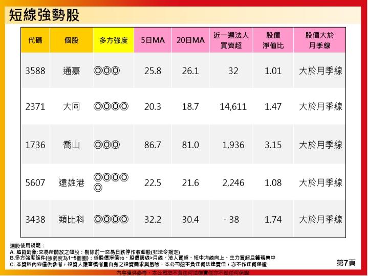 1081121(四)盤勢分享~~陳真_16