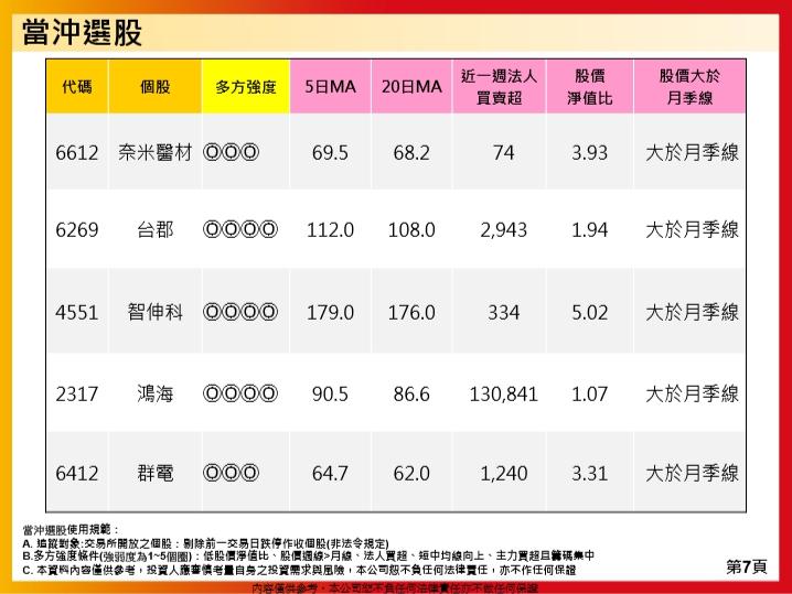 1081120(三)盤勢分享~~陳真_16