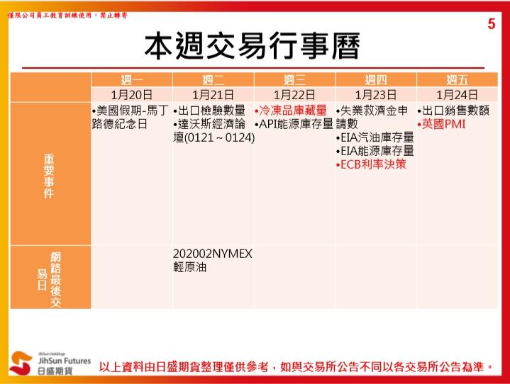 1090120(一)封關盤勢分享~~陳真_03