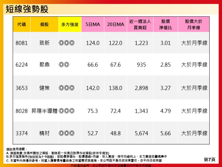 1081025(五)盤勢分享~~陳真_16