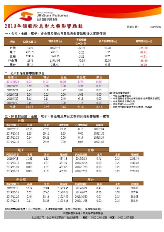 1080823(五)盤勢分享~~陳真_20