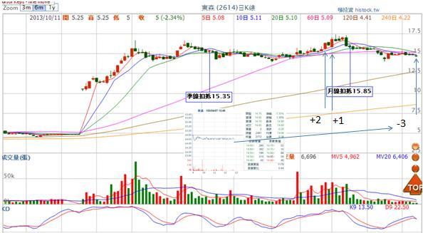 2614東森 (損益:-10.74%)