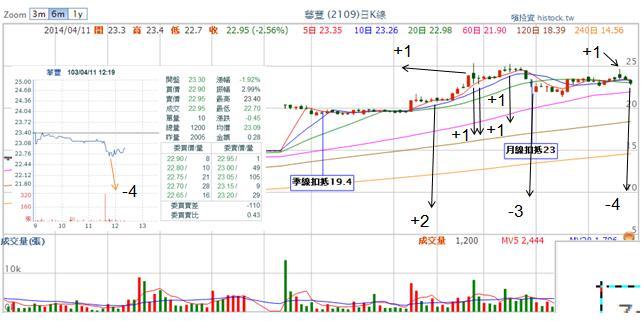 2109華豐 (損益:-2.46%)