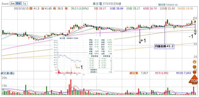 1533車王電 (損益:+3.45%)