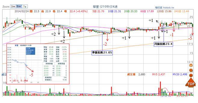 2109華豐 (損益:-3.45%)