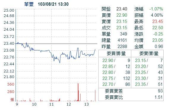 2109華豐 (損益:-3.45%)_02