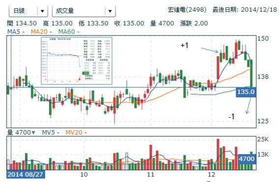 2498宏達電 (損益:-7.16%)