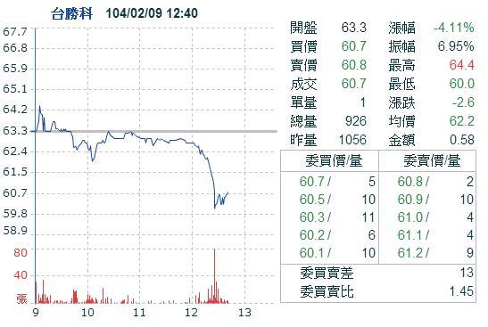 3532台勝科 (損益:+4.08%)_02