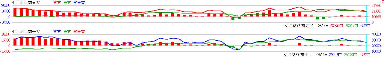 2104-08-14盤後你會想了解的數據,看了再想怎麼操作_02