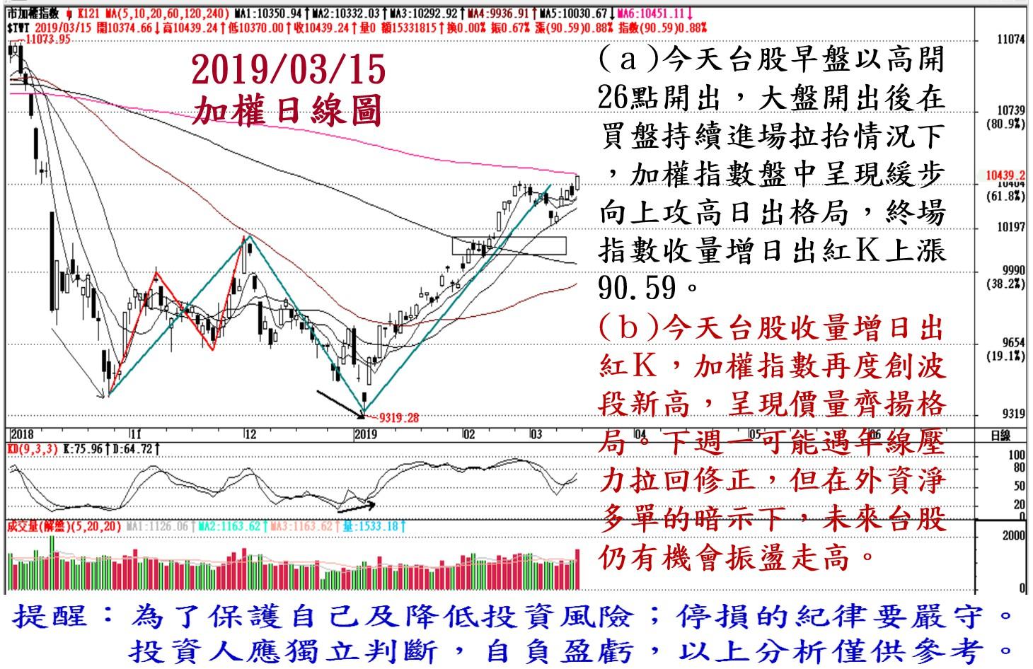 2019年3月15日台股大盤解析