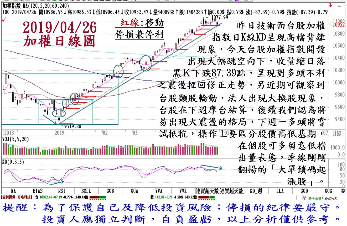 2019年4月26日台股大盤解析