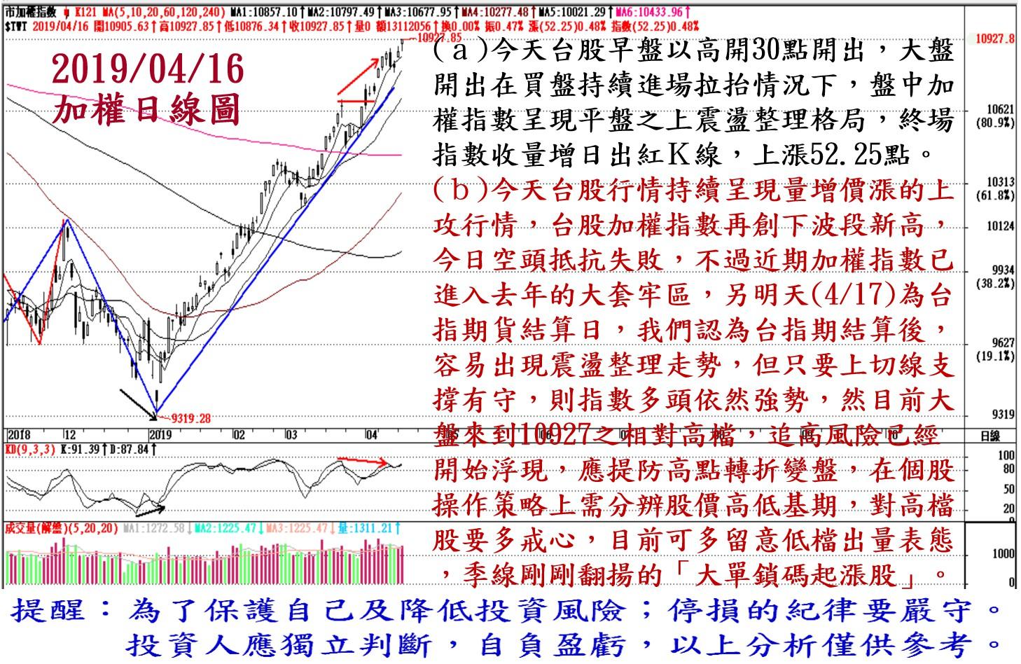 2019年4月16日台股大盤解析