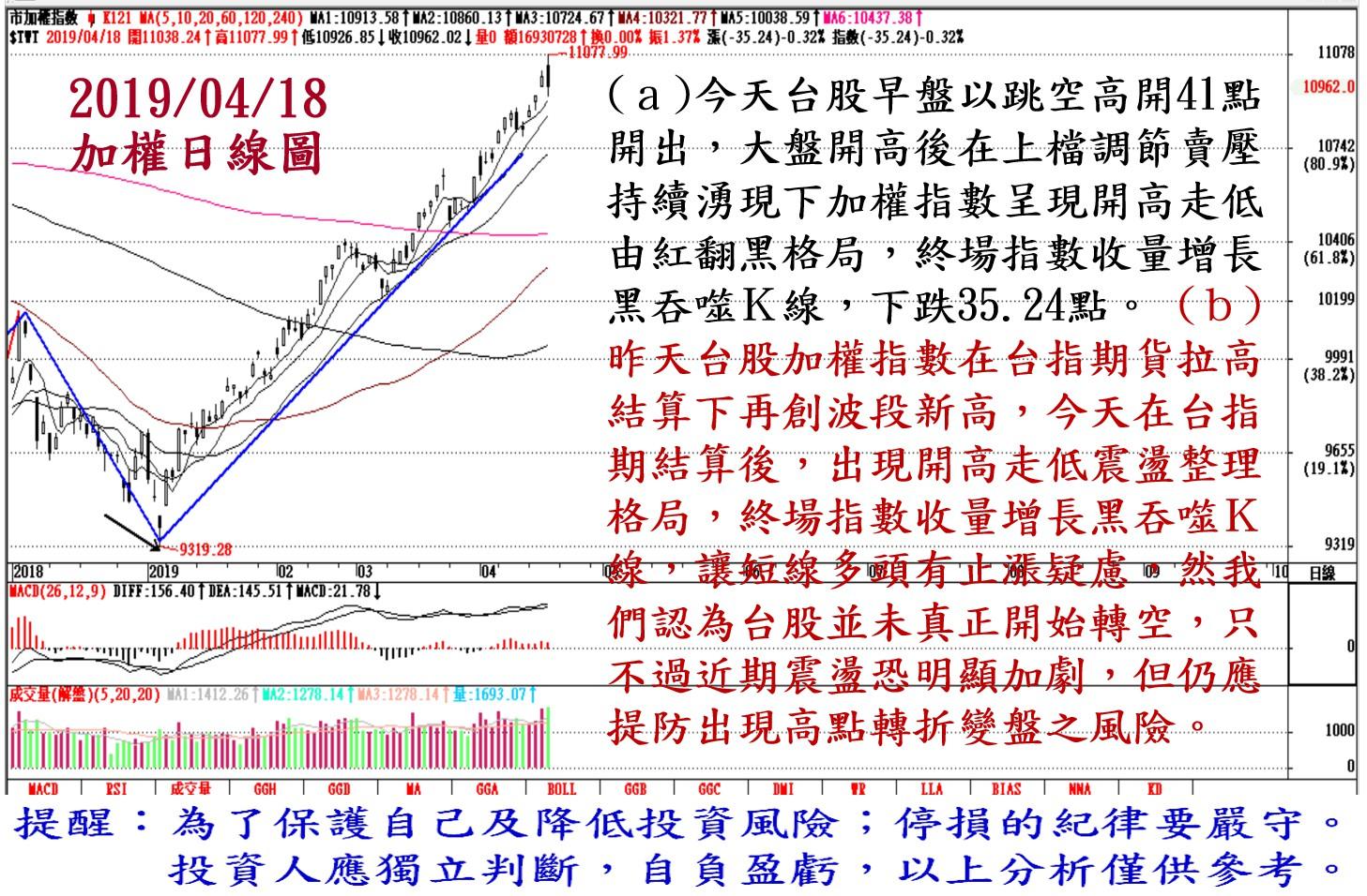 2019年4月18日台股大盤解析