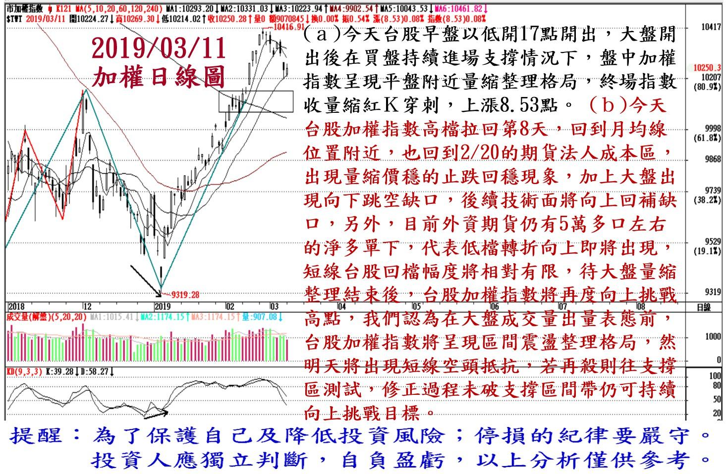 2019年3月11日台股大盤解析
