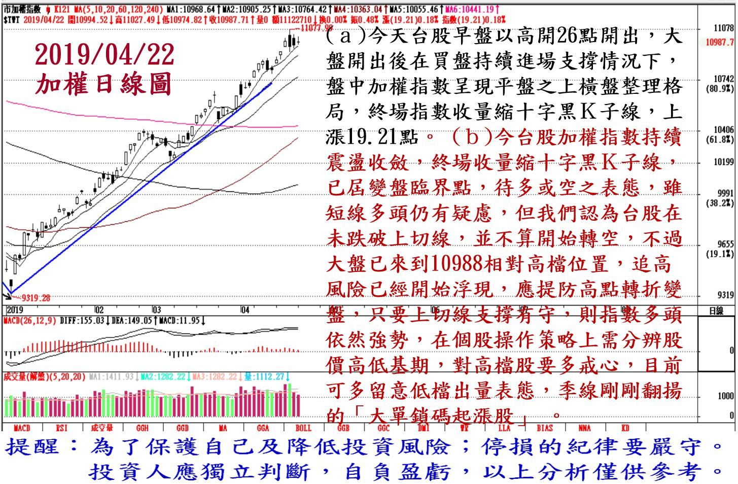 2019年4月22日台股大盤解析