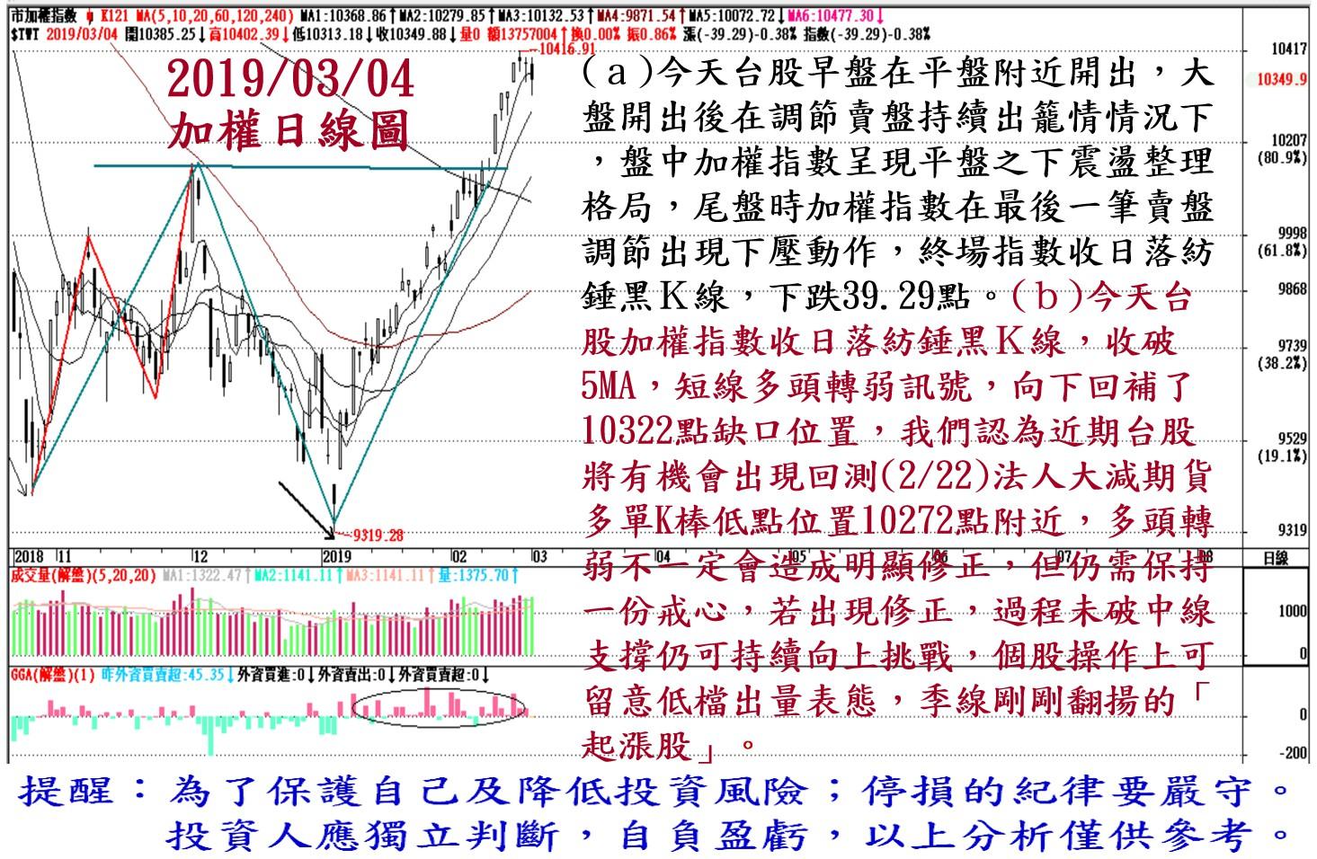 2019年3月4日台股大盤解析