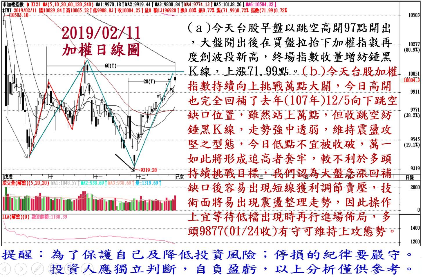 2019年2月11日台股大盤解析