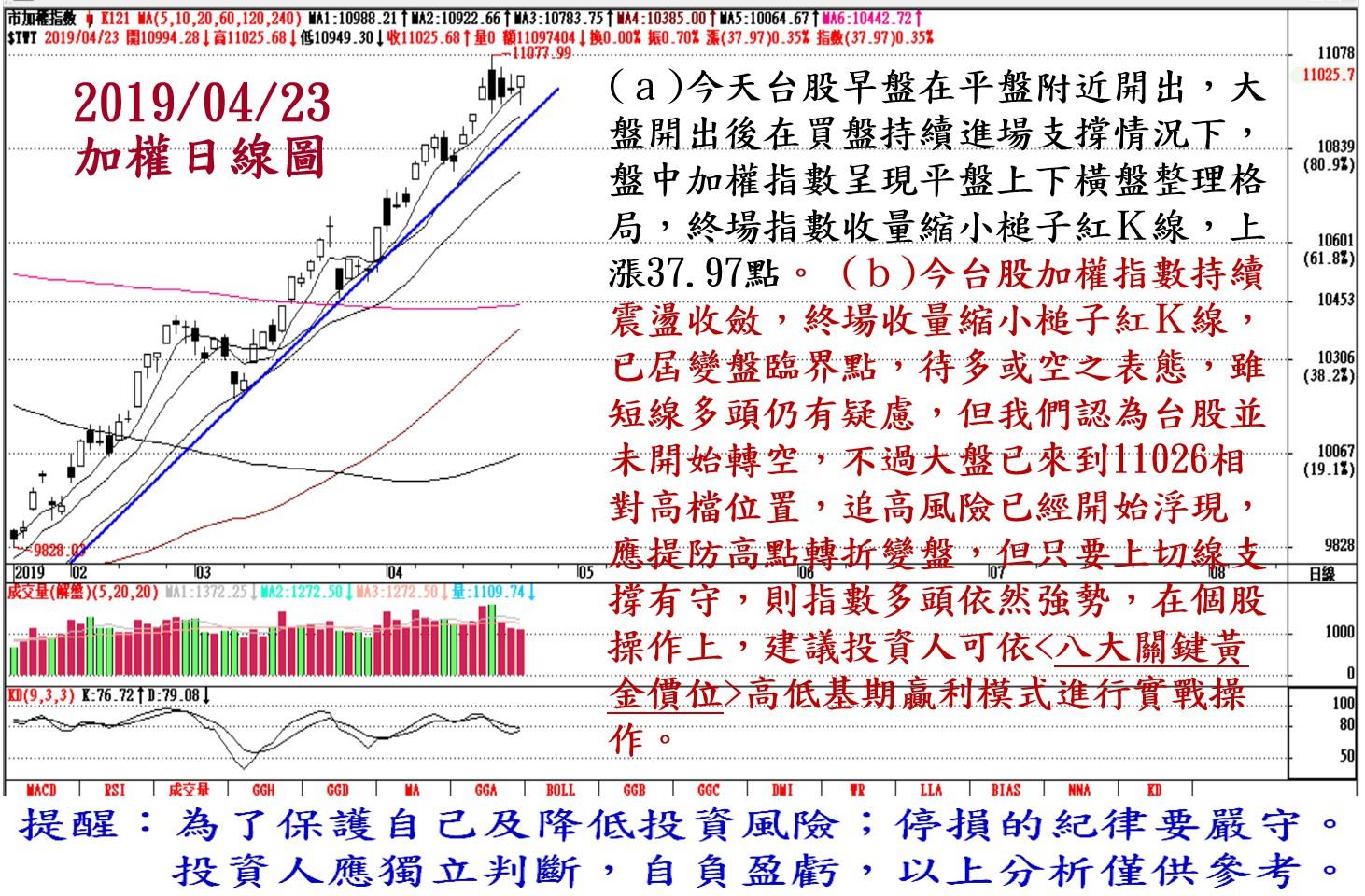 2019年4月23日台股大盤解析