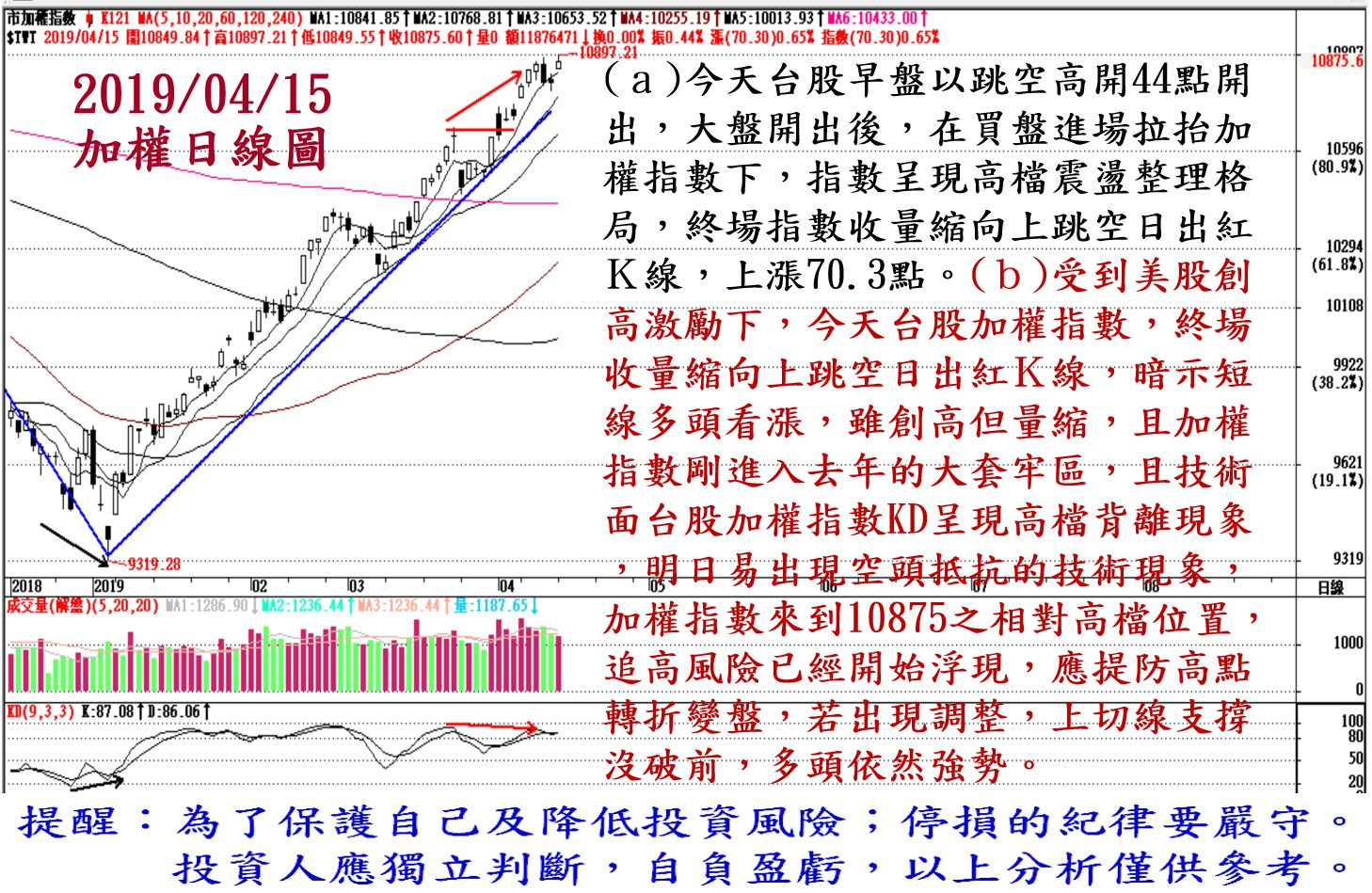 2019年4月15日台股大盤解析