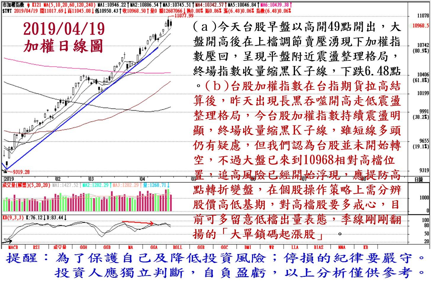 2019年4月19日台股大盤解析