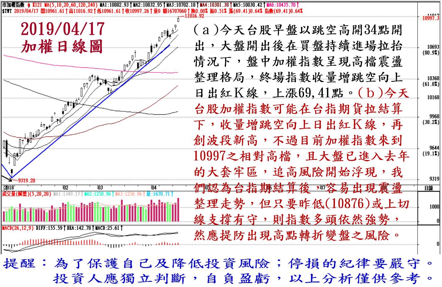 2019年4月17日台股大盤解析