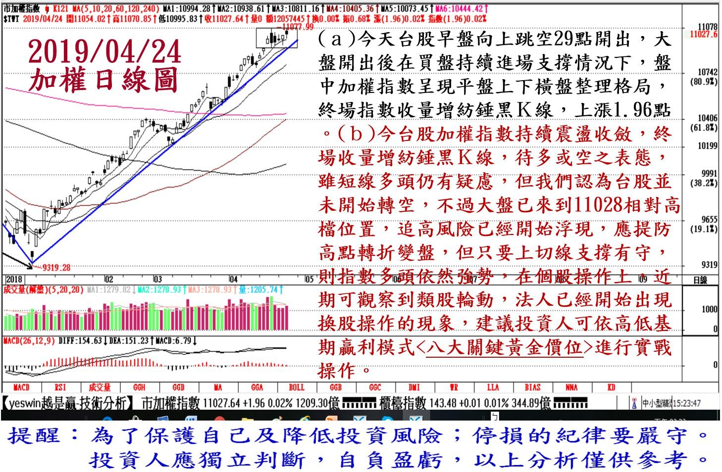 2019年4月24日台股大盤解析