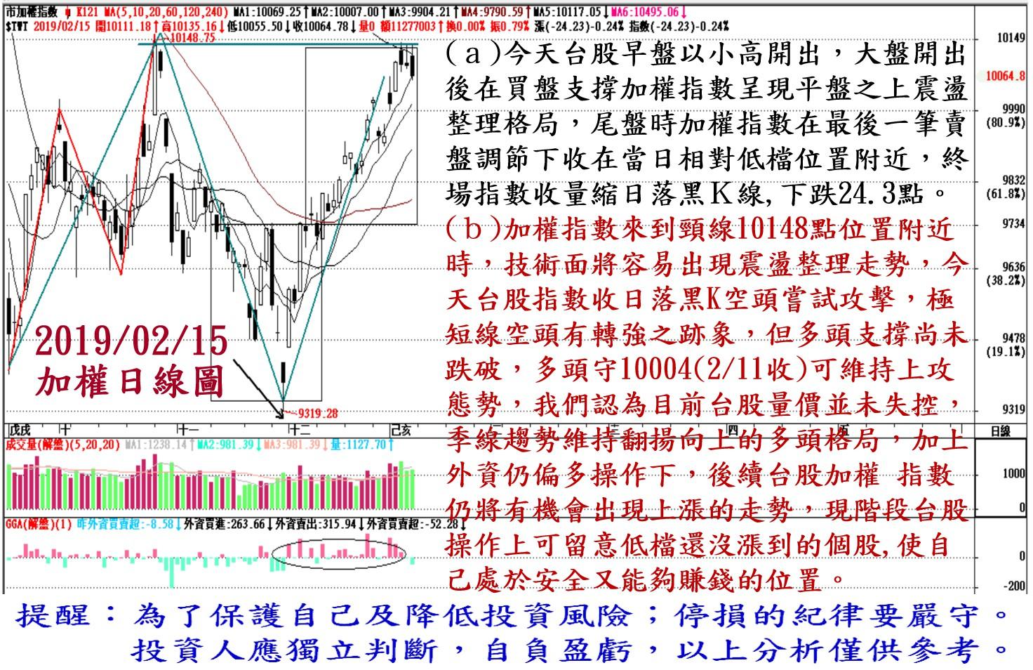 2019年2月15日台股大盤解析