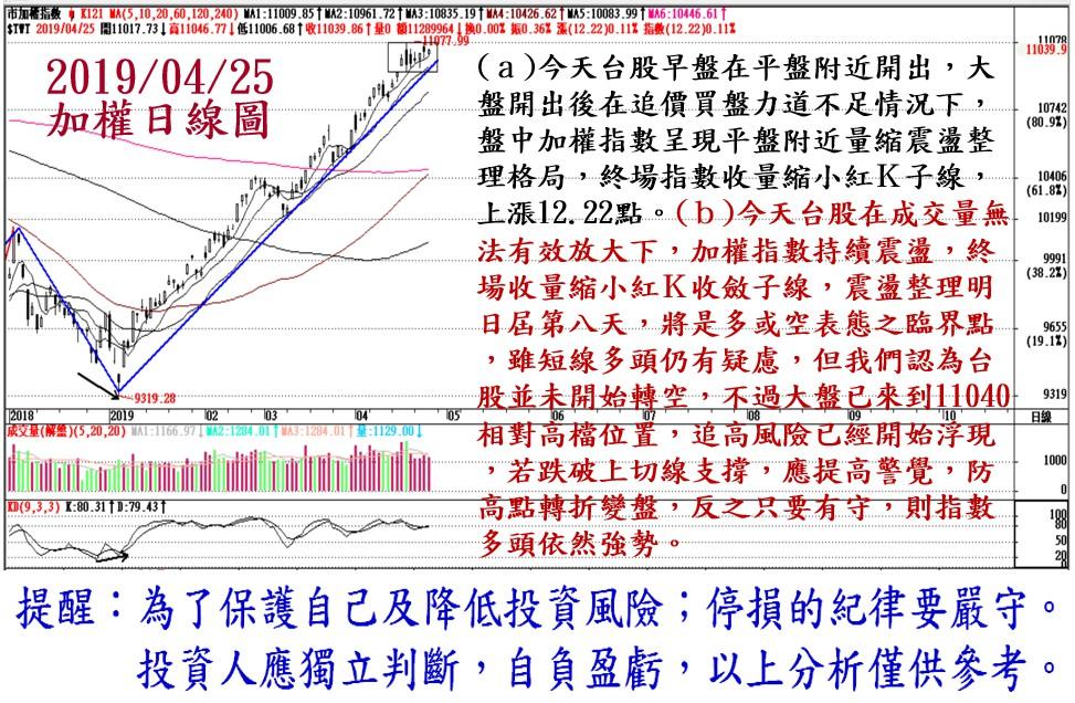 2019年4月25日台股大盤解析