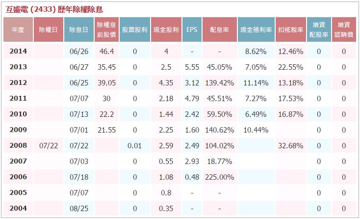 小資族定存股投資術正夯~(內附定存股一鍵速搜密技)_05