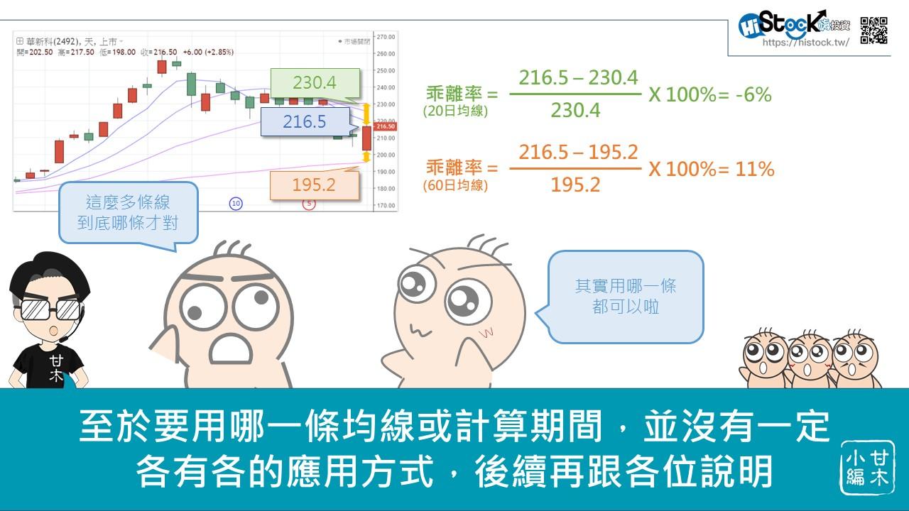 股市中物極必反的原理:乖離率_04