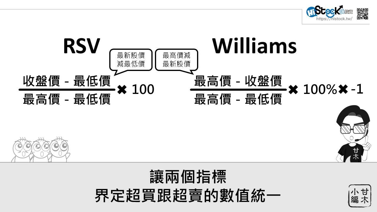 3分鐘認識威廉指標_02
