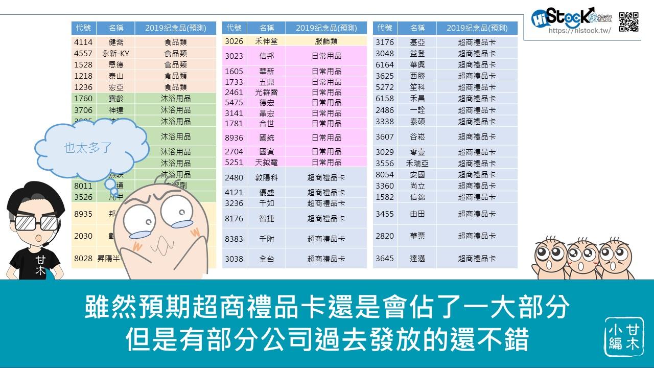 2019股東會紀念品深度追蹤Part2(~3/17)_05