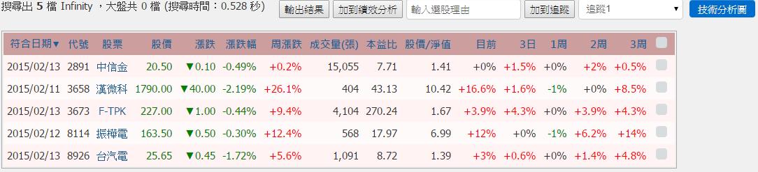 KD指標超簡易不敗選股術_05