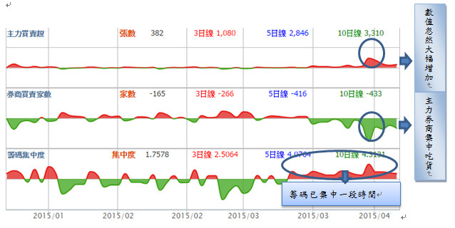 主力進出籌碼分析圖,一秒知道是否上對大戶列車_04