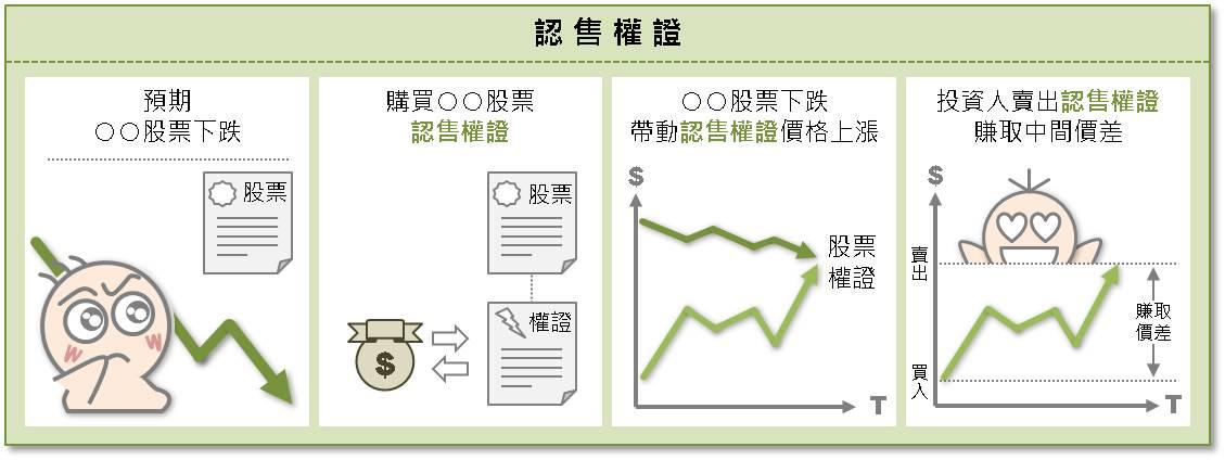 投資權證 你必須知道的四大優點_03